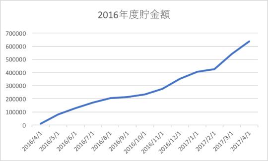 f:id:munieru_jp:20170521154221p:plain