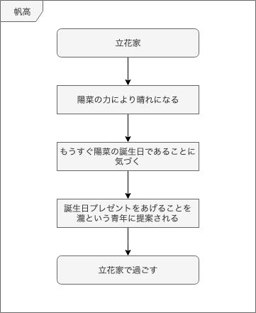https://cdn-ak.f.st-hatena.com/images/fotolife/m/munieru_jp/20190913/20190913111742.png