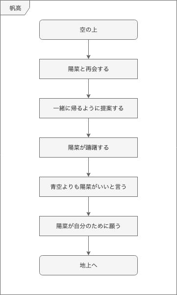 https://cdn-ak.f.st-hatena.com/images/fotolife/m/munieru_jp/20190913/20190913111812.png