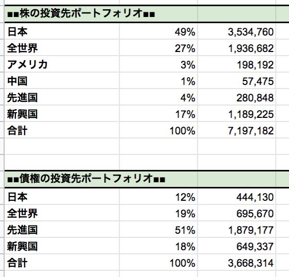 株、債権の投資先割合