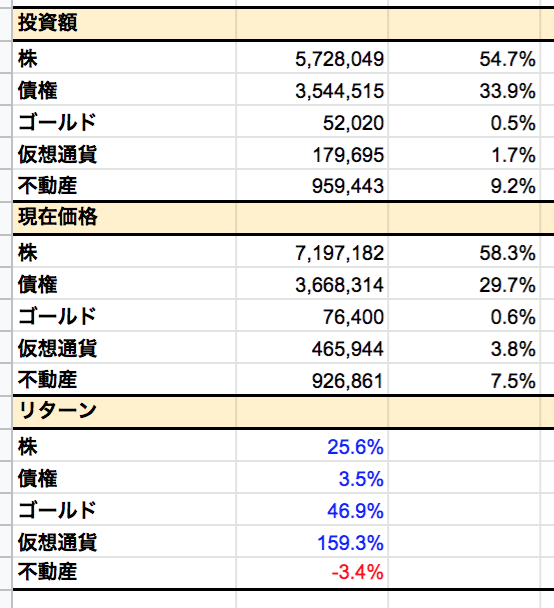 国内・海外の投資額割合