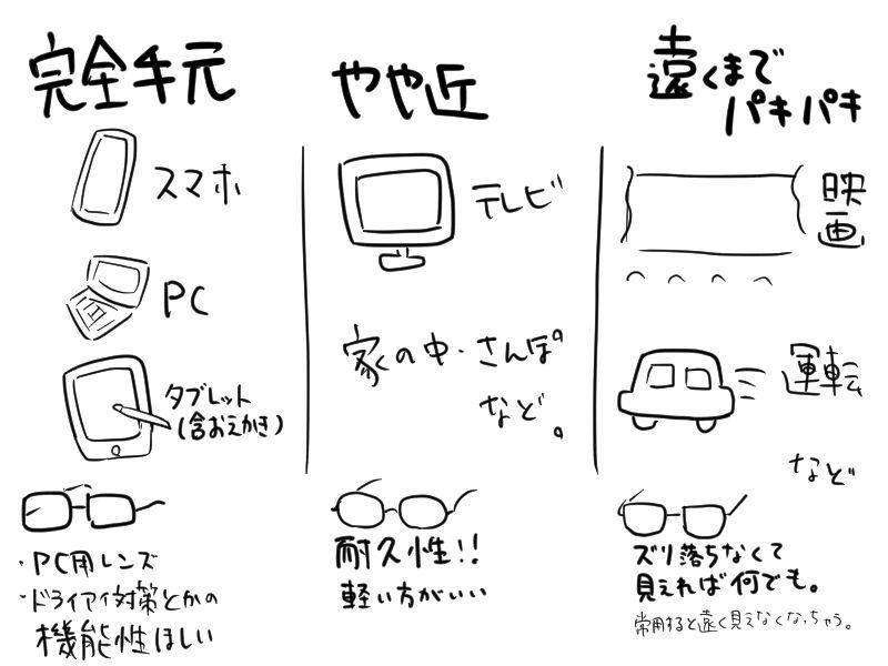 眼鏡の使い分けの図