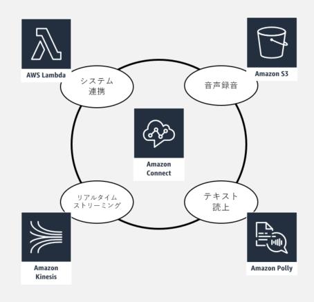 システム構成-AWS