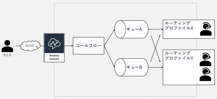 システム構成-電話