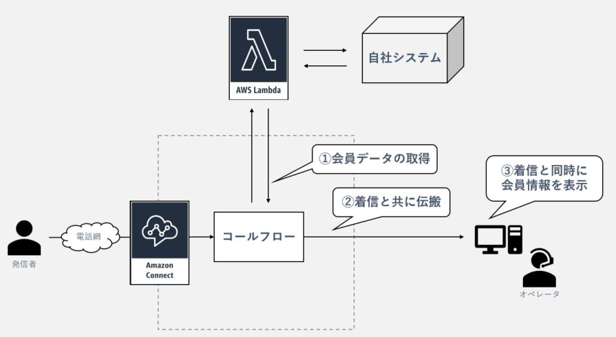 Lambda連携-フロー図