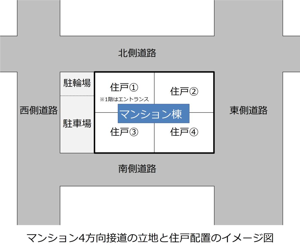 f:id:murakoshi5:20180620023336p:plain