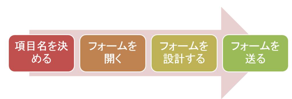 f:id:muramoto1041:20151117191516p:plain