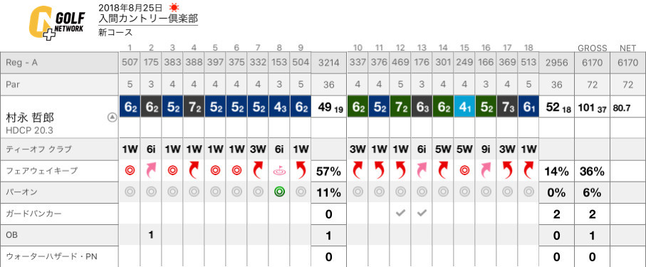 Golf Iruma Score