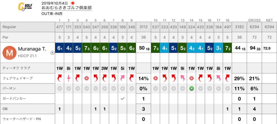 おお むらさき ゴルフ 倶楽部 天気