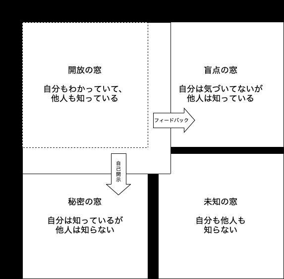 f:id:muroki-masanori:20190605123309p:plain