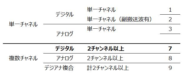 f:id:musen_shikaku:20190714220051p:plain