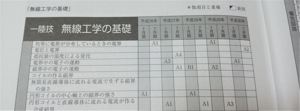 f:id:musen_shikaku:20191015022112p:plain