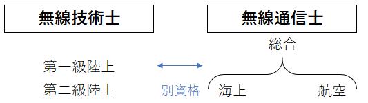 f:id:musen_shikaku:20200307142148p:plain