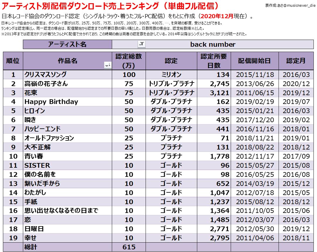 発売 水平線 back 日 number