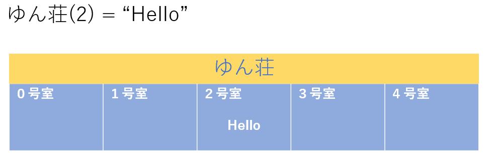f:id:mutable_yun:20190921115746p:plain