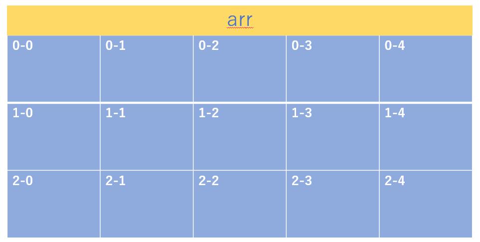 2次元配列のイメージはワークシートの行列で構わない