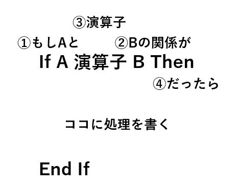 IF文のイメージ