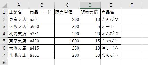 売上実績データのサンプル