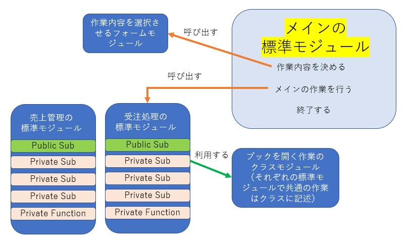 再掲:上手な標準モジュールの使い方の図