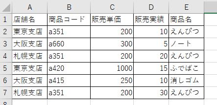 売上実績データの図