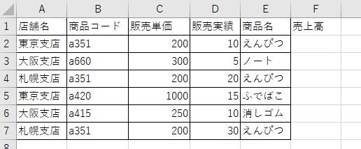 売上実績データの絵