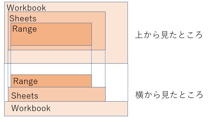 オブジェクトの階層構造ピラミッドの等高線と横から見たところのイメージ