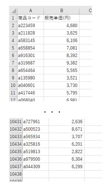 「商品マスタ」には1万行以上の商品データが存在する