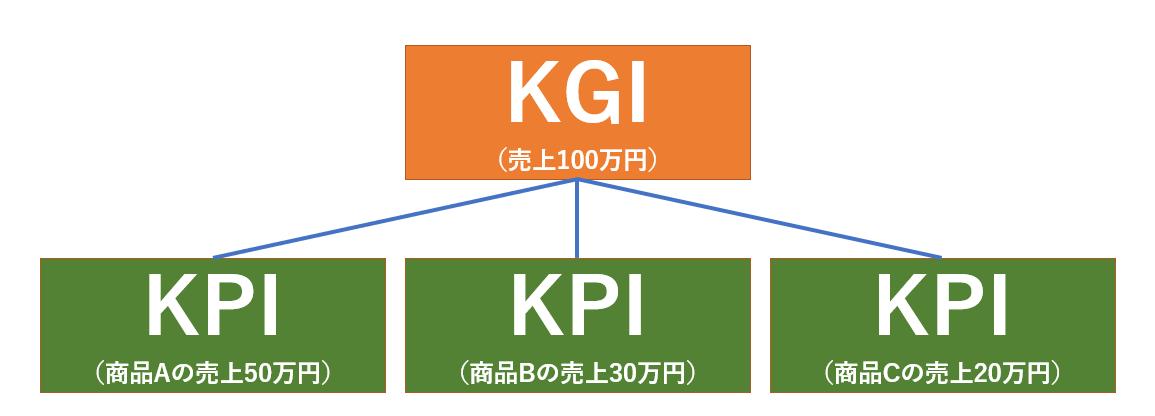 KGIとKPIの関係。KGIは複数のKPIの集合で成り立っている。