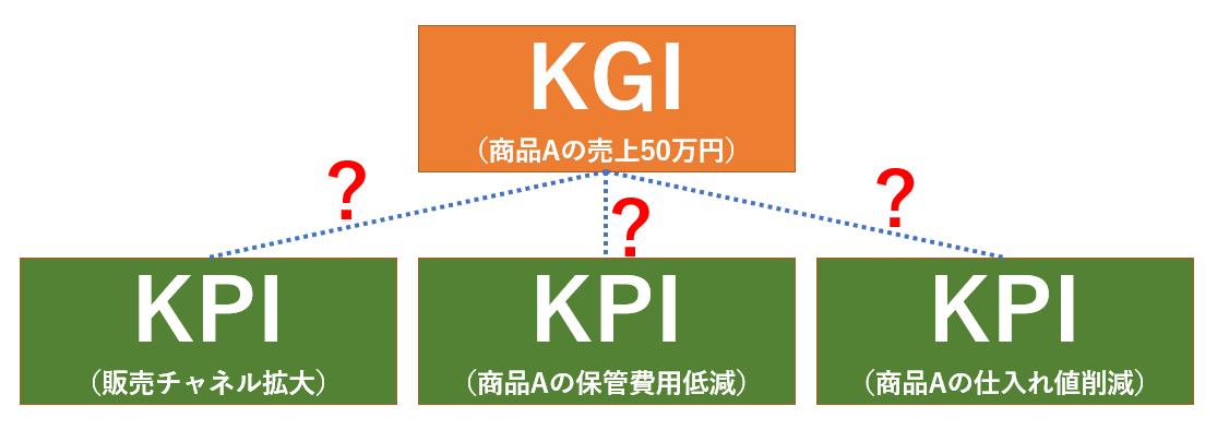 KPIをいくら達成してもKGIの達成に結びつかない