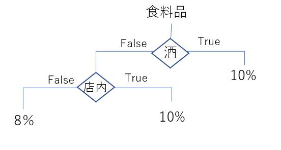 ユーザー定義関数の例