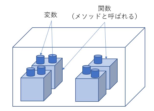 オブジェクトのイメージ図