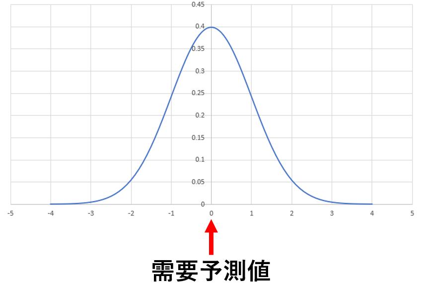 正規分布に従う需要予測と供給量の差異の分布
