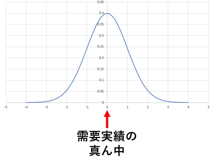 需要予測が妥当な場合、誤差が0を中心とする正規分布となる