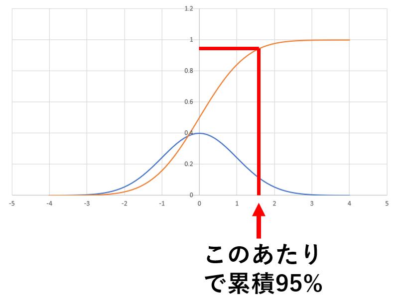 正規分布と累積分布関数を重ねて表示すると95%の位置が大体分かる