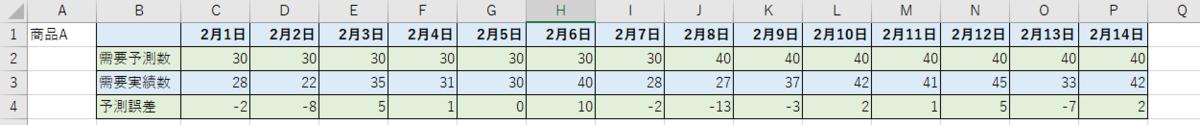 需要予測数・需要実績数・予測誤差の集計を行うとこのようになる