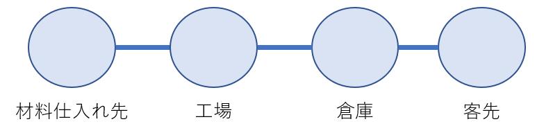 サプライチェーンをイメージしやすく模式図にすると鎖のようになる