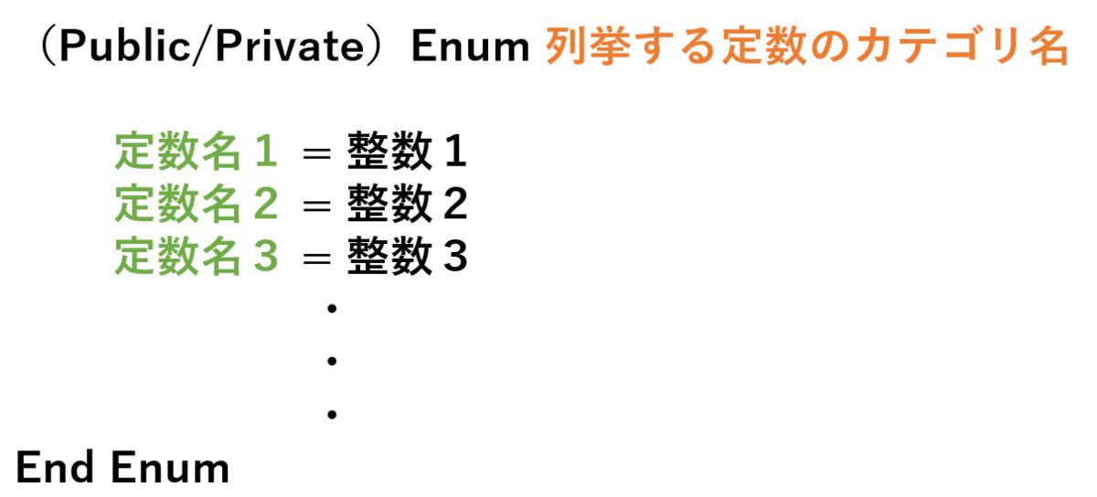 列挙型の定数はEnumとEnd Enumで囲む