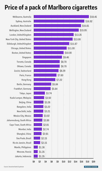 世界のタバコ価格比較