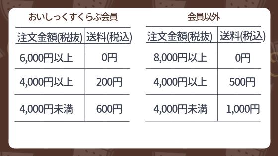 オイシックス送料の表
