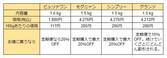 グレインフリーキャットフードの価格比較