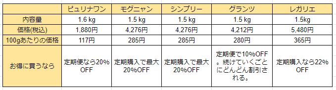 グレインキャットフードの価格の比較