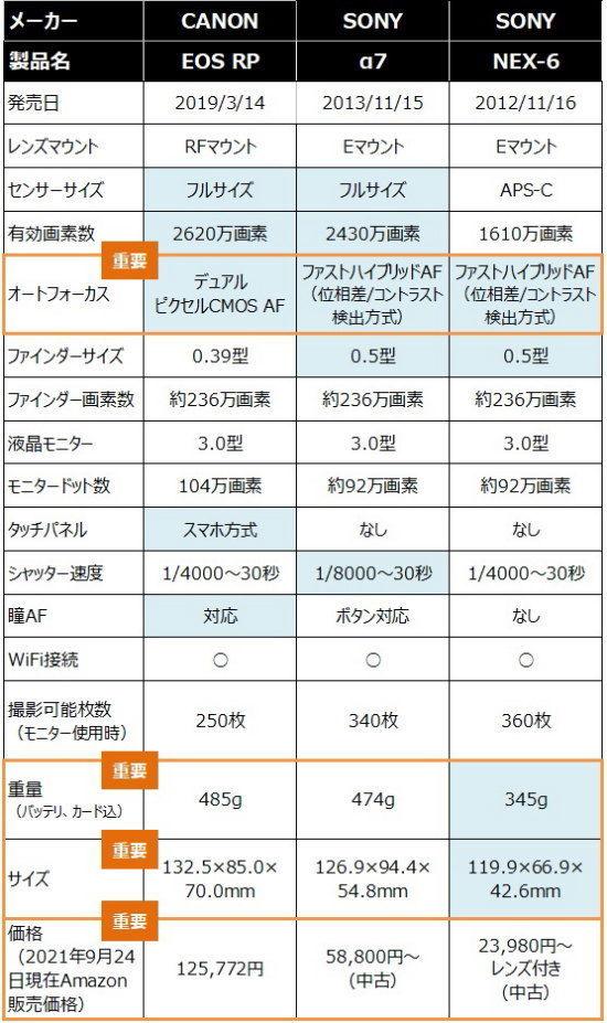 EOSRP α7 NEX-6のスペック表