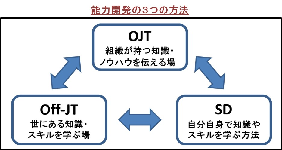 能力開発の3つの方法OJT・Off-JT・SD