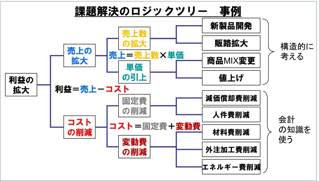 課題解決型のロジックツリーの例 人生設計に経営戦略の手法