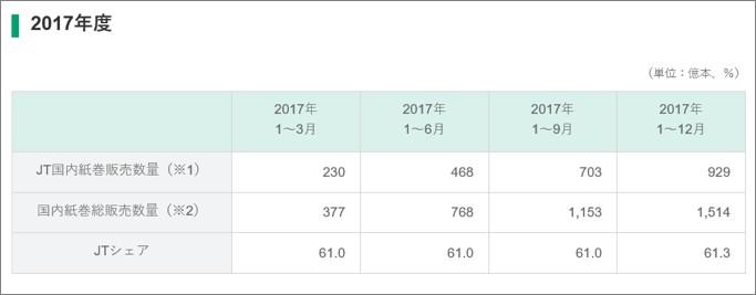 クープマンの目標値-日本たばこ産業の市場シェア