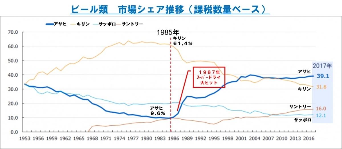 クープマンの目標値-ビールの市場シェアの推移