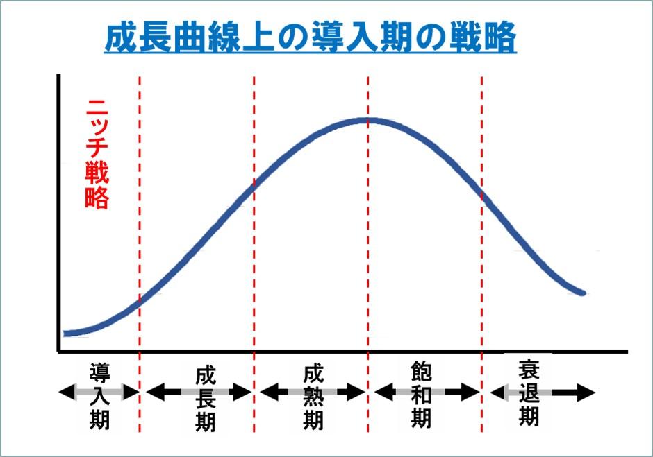 クープマンの目標値-成長曲線上の導入期の戦略