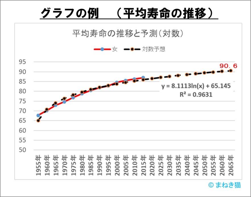 人生100年時代のグラフ