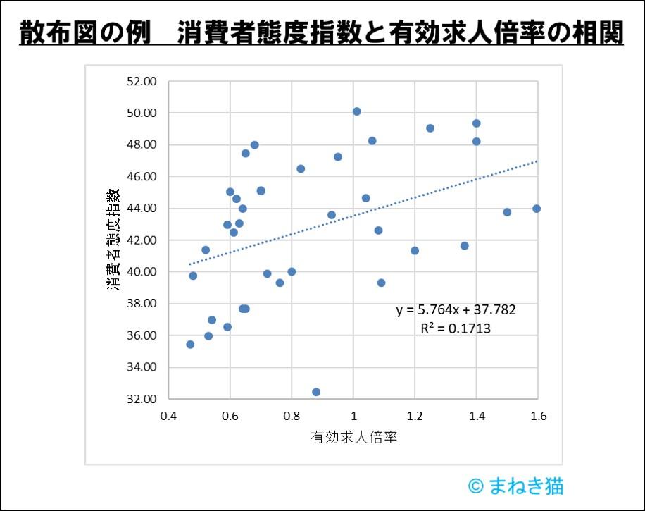 散布図有効求人倍率と消費者態度指数