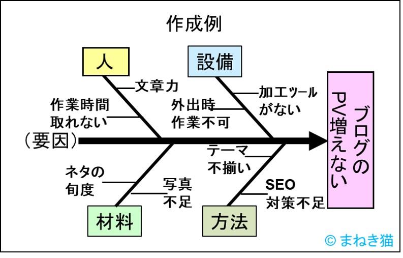 特性要因図の例